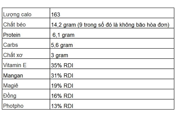 Các chất dinh dưỡng trong 28 gram bột hạnh nhân